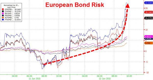 european bond risk