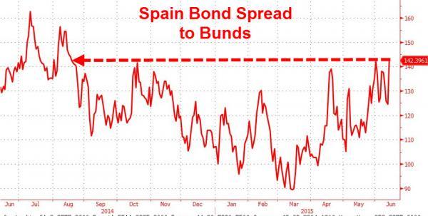 spain-bond-spread-to-bunds