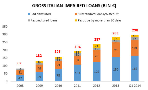 Italy_impaired_loans