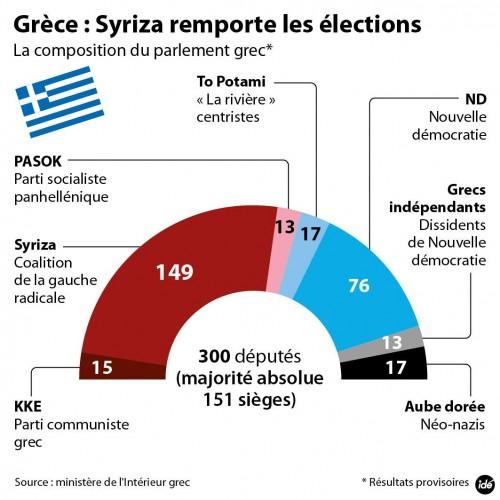 composition-parlement-grec