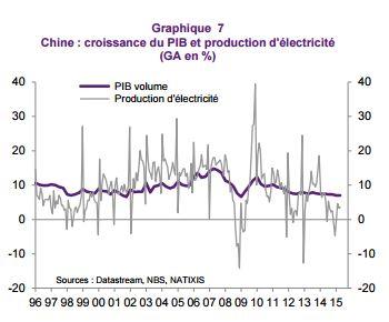 croissance-chine-et-consommation-délectricité