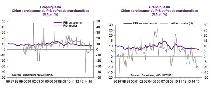croissance-chine-fret-marchandise-route-et-ferroviaire