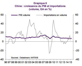 croissance-chine-importation