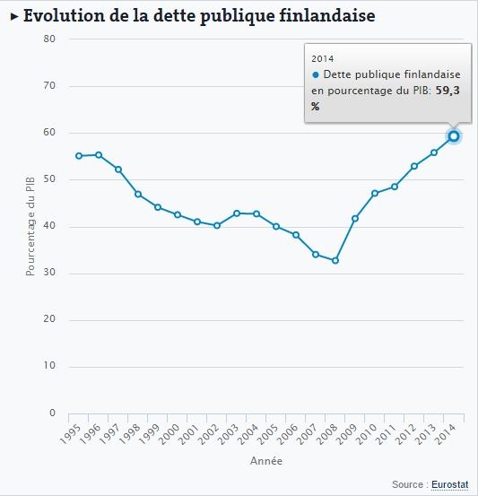 evolution-dette-finlandaise