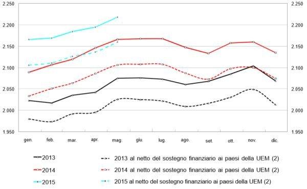evolution-mensuelle-dette-publique-italie