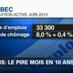 Le Québec a perdu plus de 33 000 emplois en juin, le taux de chômage grimpant de 0,4%