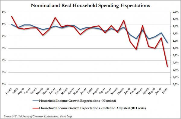 Household Spending Expectations_0