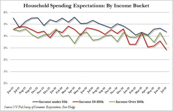 Household spending by income_0