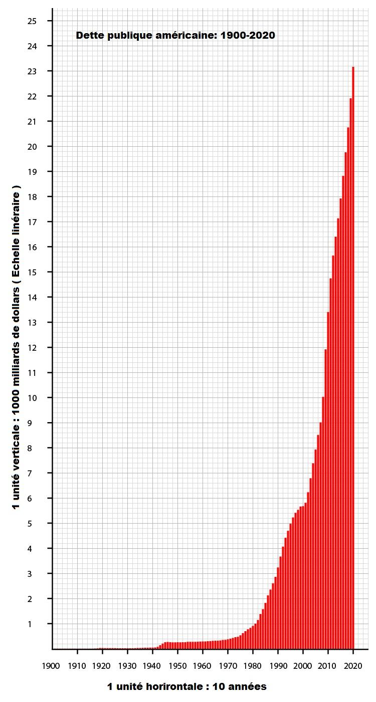 graphe-dette-américaine-1900-2020
