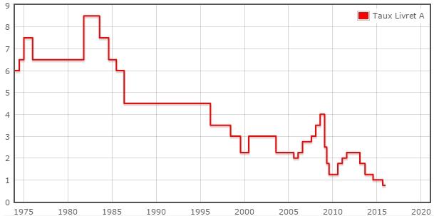 taux-livret-A-depuis-1974