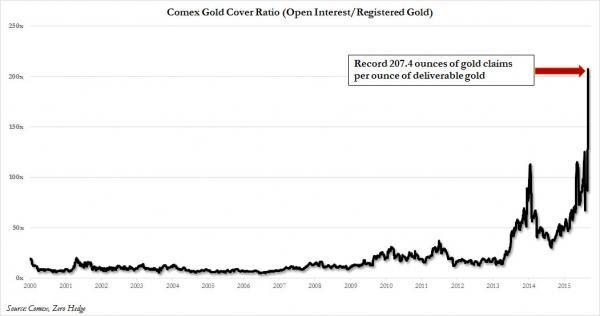 Comex Gold coverage Sept 2015_0