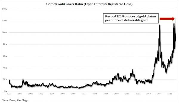 Gold coverage ratio_0