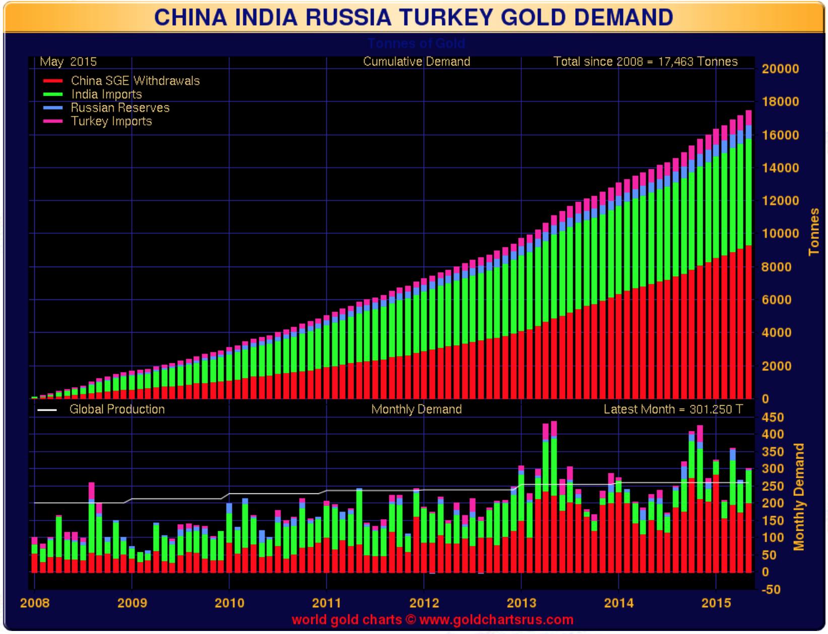 china-demand-gold