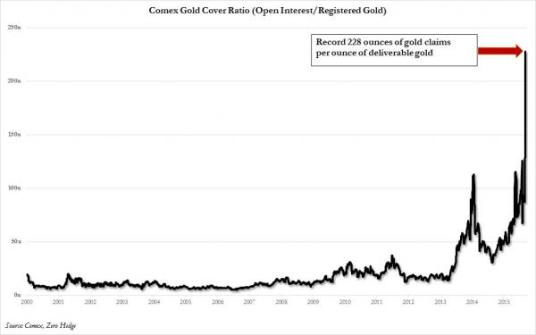 gold dilution total_0