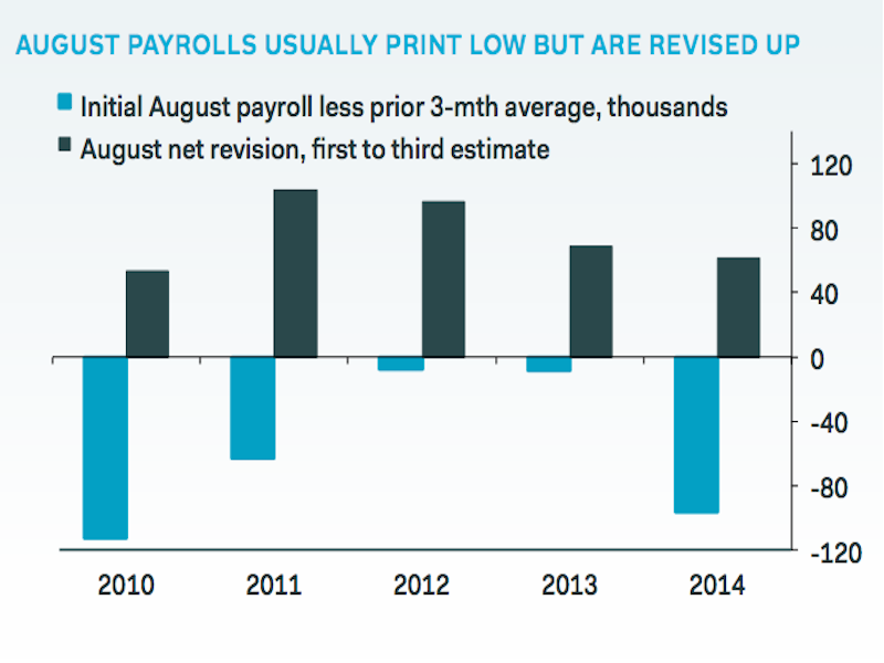 nfp-chart-august
