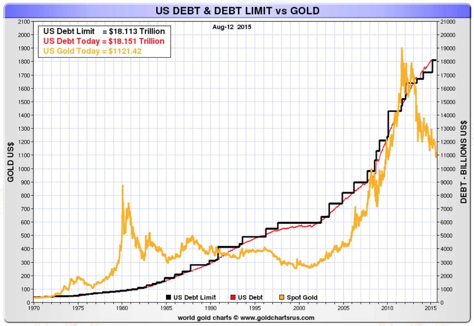 us-debt-limit-gold-1