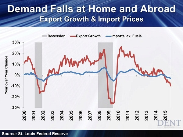 Exports-and-Imports-Down-as-Demand-Falls-at-Home-and-Abroad