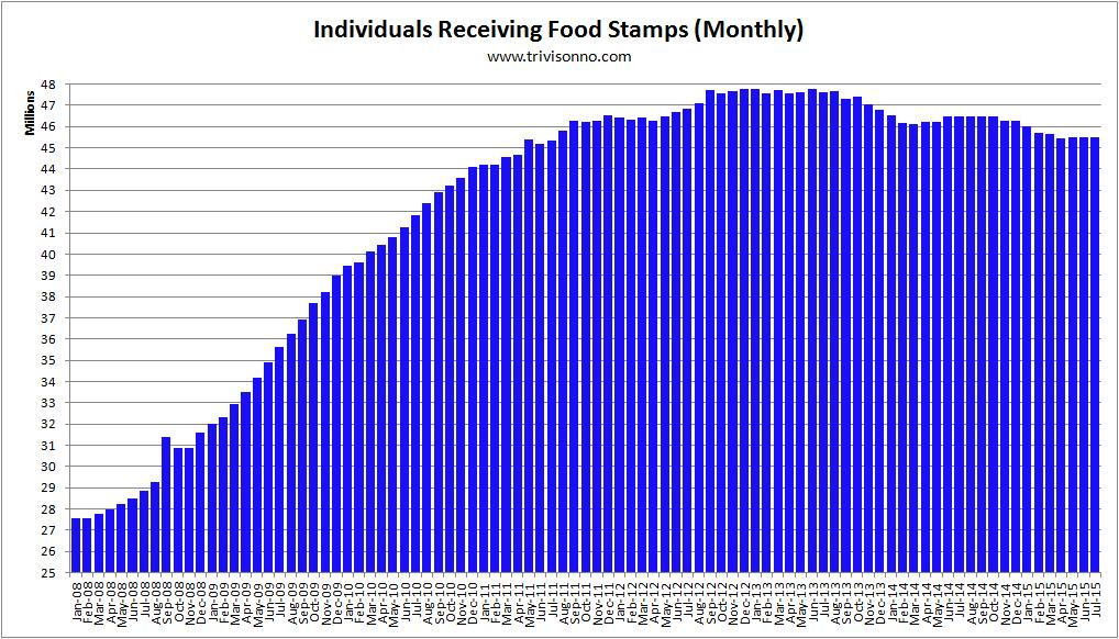 Food-Stamps-Monthly-october