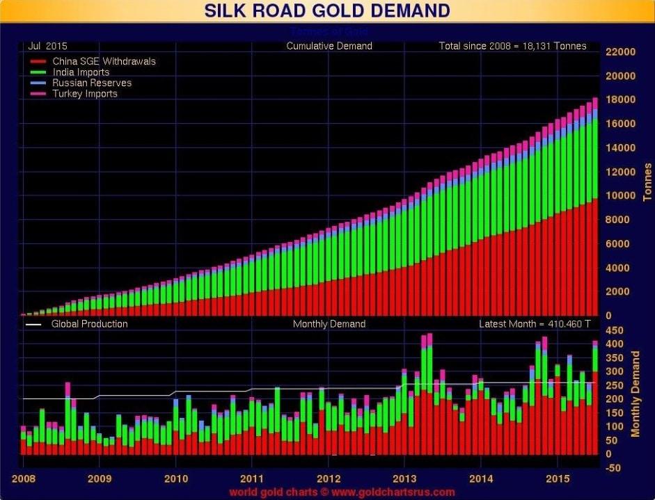 Greyerz-I-gold-demand