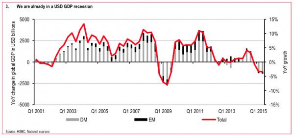 USD-Recession