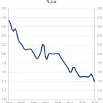 L'économiste en chef de la BCE admet que l'euro ne marche pas et les preuves sont accablantes !