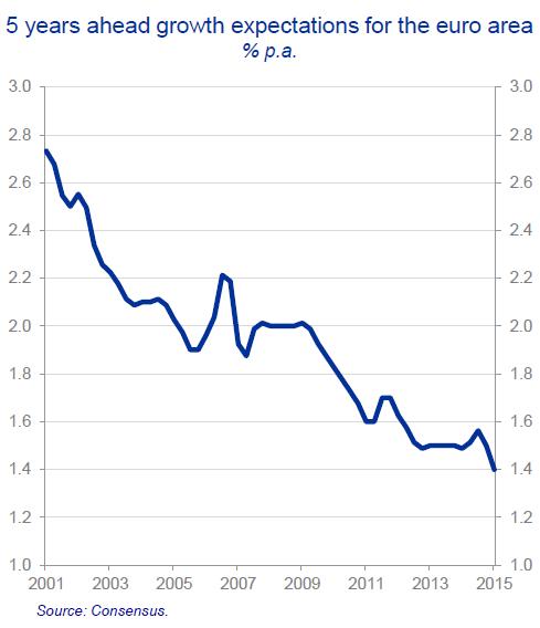 Wolf Richter-ECB Chief Economist OK I Get it the Euro Doesnt Work-2015-10-02-002
