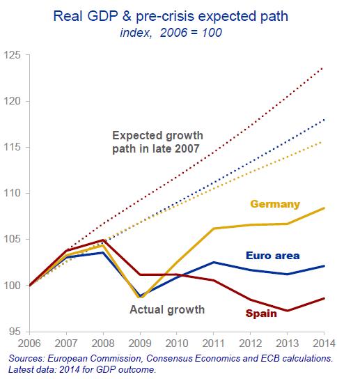 Wolf Richter-ECB Chief Economist OK I Get it the Euro Doesnt Work-2015-10-02-003