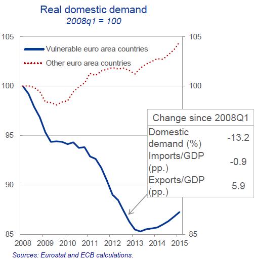 Wolf Richter-ECB Chief Economist OK I Get it the Euro Doesnt Work-2015-10-02-008