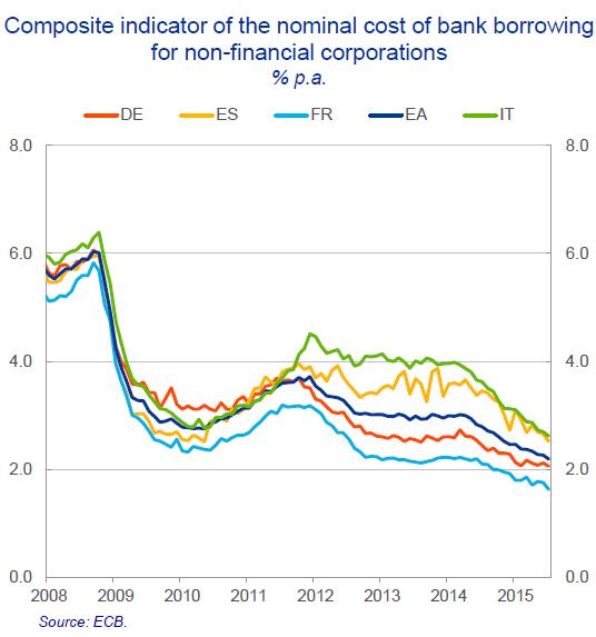 Wolf Richter-ECB Chief Economist OK I Get it the Euro Doesnt Work-2015-10-02-009