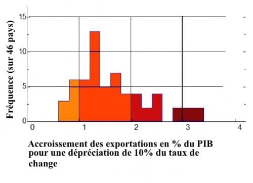 A-exports-et-taux-de-changeGR-500x362
