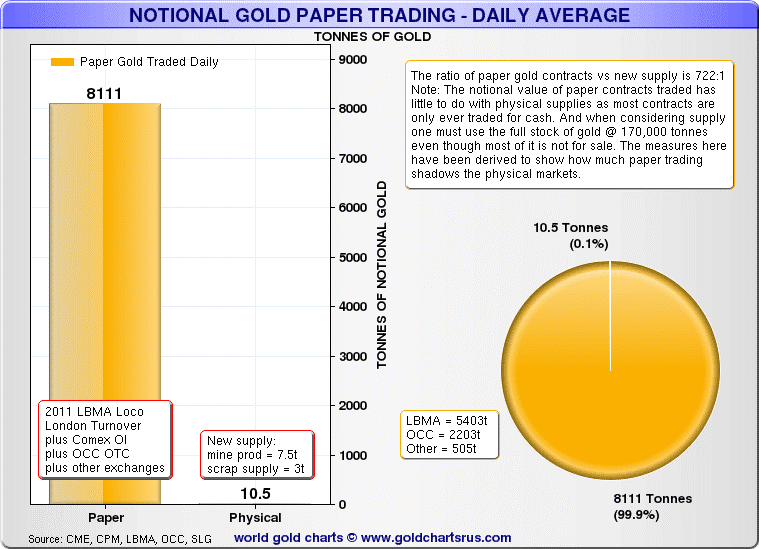 national-gold-paper-trading