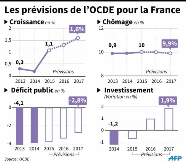 previsions-ocde-france