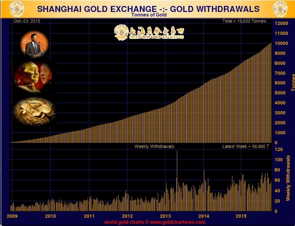 shangaï-gold-exchange