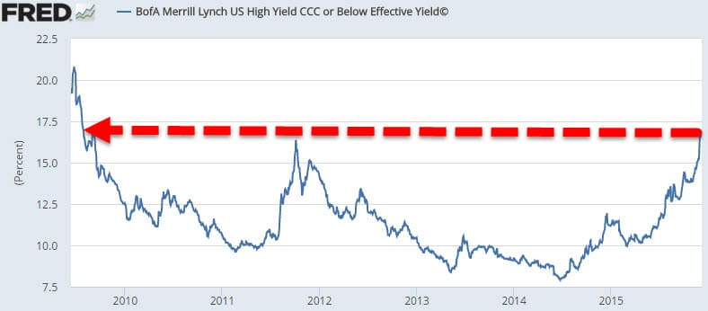High-Yield-Debt-from-Zero-Hedge