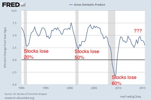 Phoenix Capital-The Coming Economic Collapse Will Crash Stocks-2015-12-10-002
