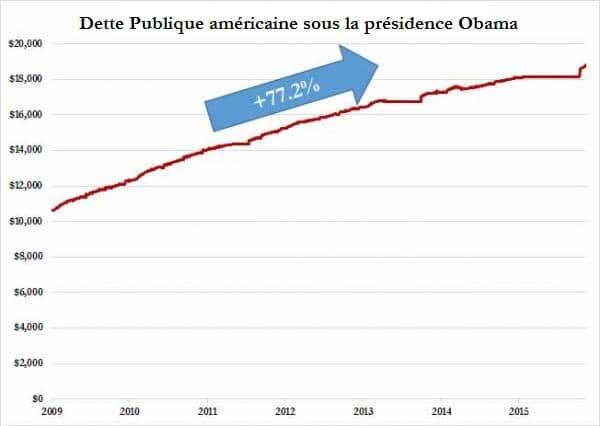 dette-publique-sous-présidence-obama