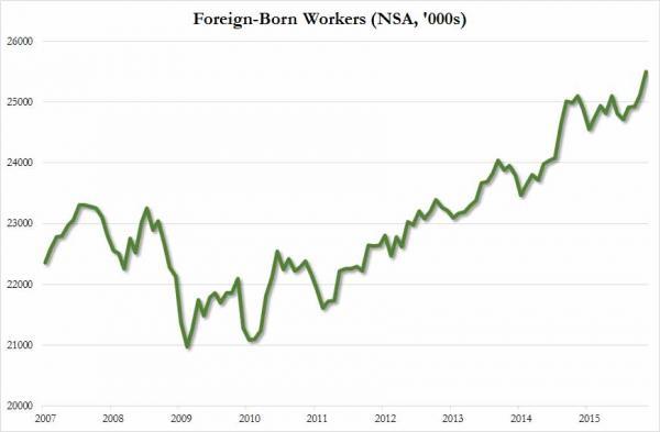 foreign born Nov 2015_0