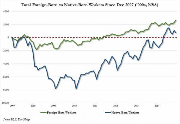 foreign native since Dec 2007 - Nov 2015_0