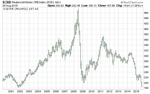indice-crb