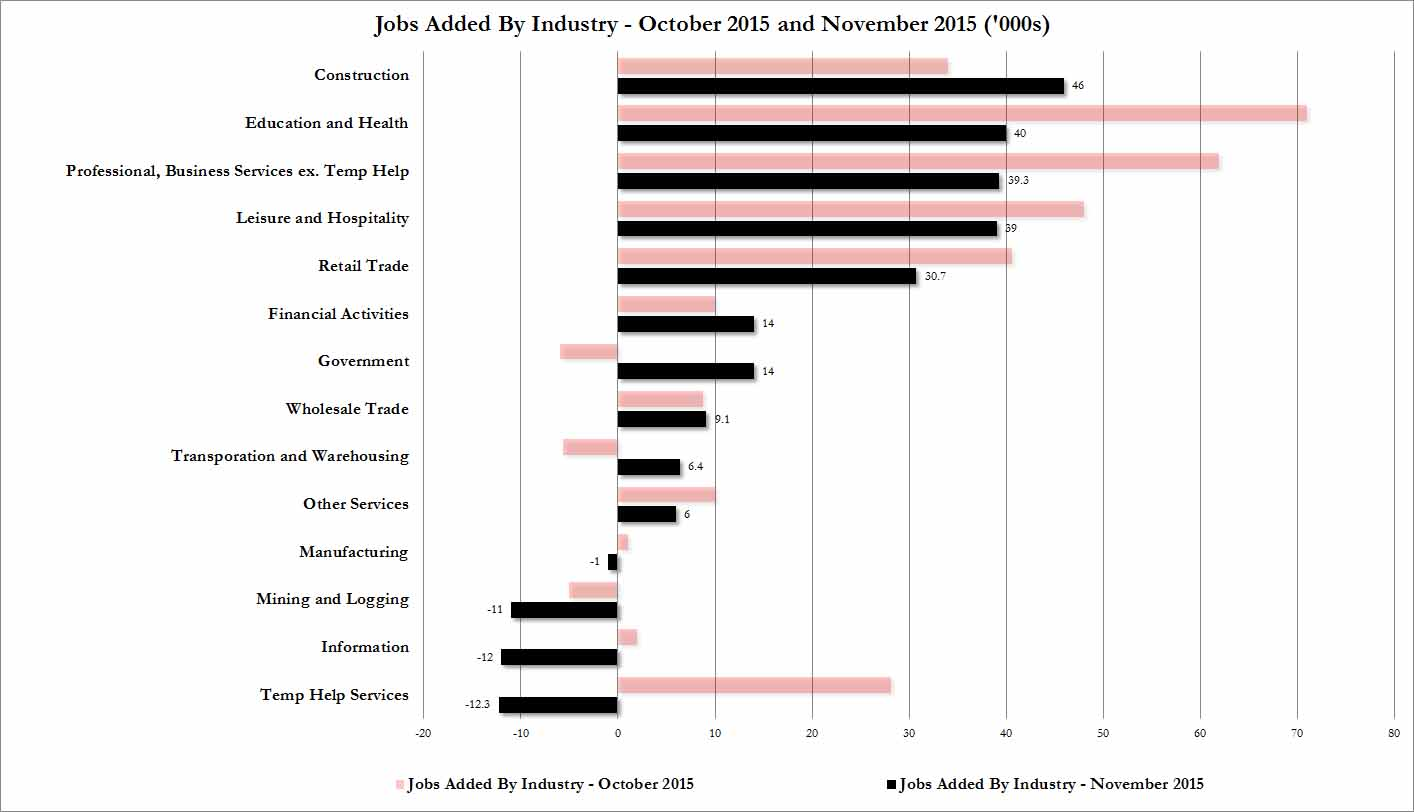 jobs by sector dec