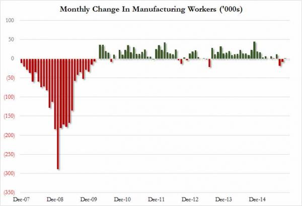 monthly change in manufacturing workers_0