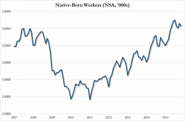 native born Nov 2015_0
