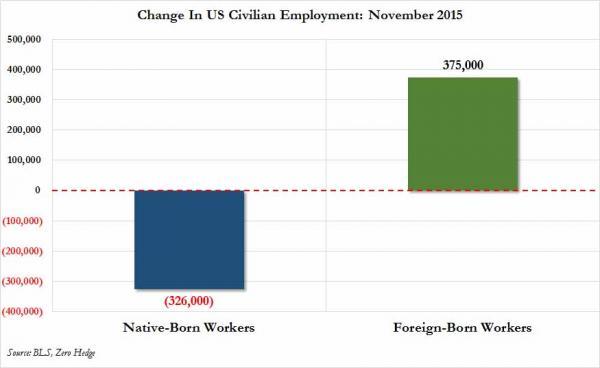 native vs foreign born_0