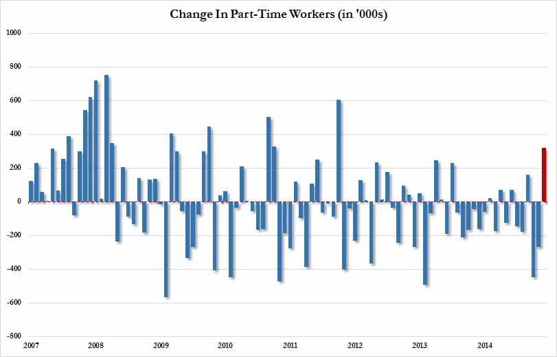 part time economic reasons