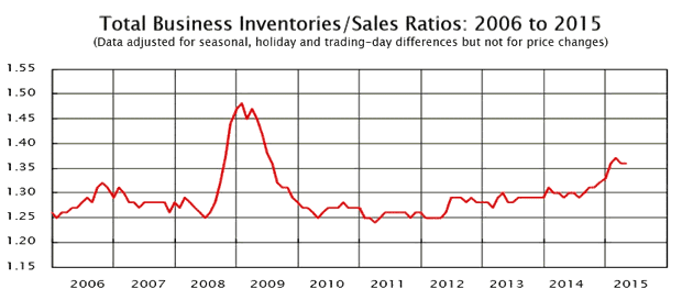 total-business-inventories