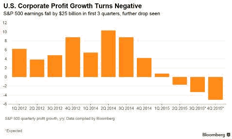 us-corporate-profit-growth-turns-negative