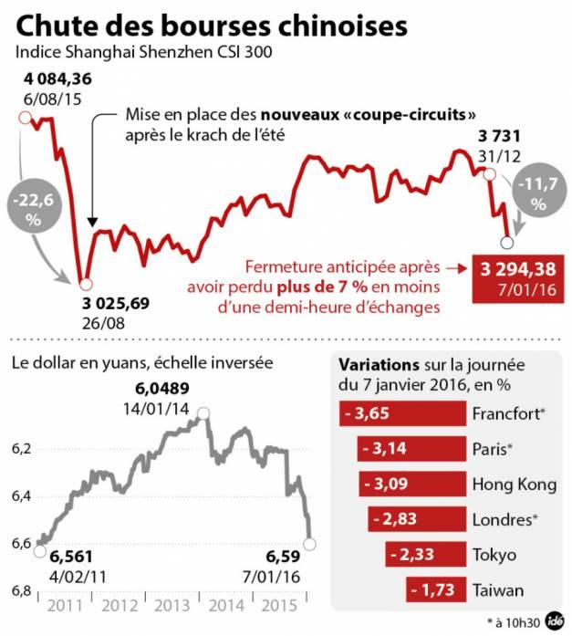Bourse chinoise 1