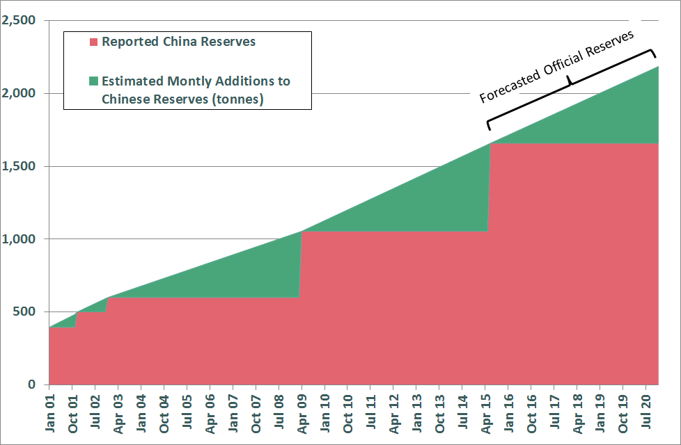 Bron Suchecki-China accelerates gold reserves accumulation-2015-12-09-001