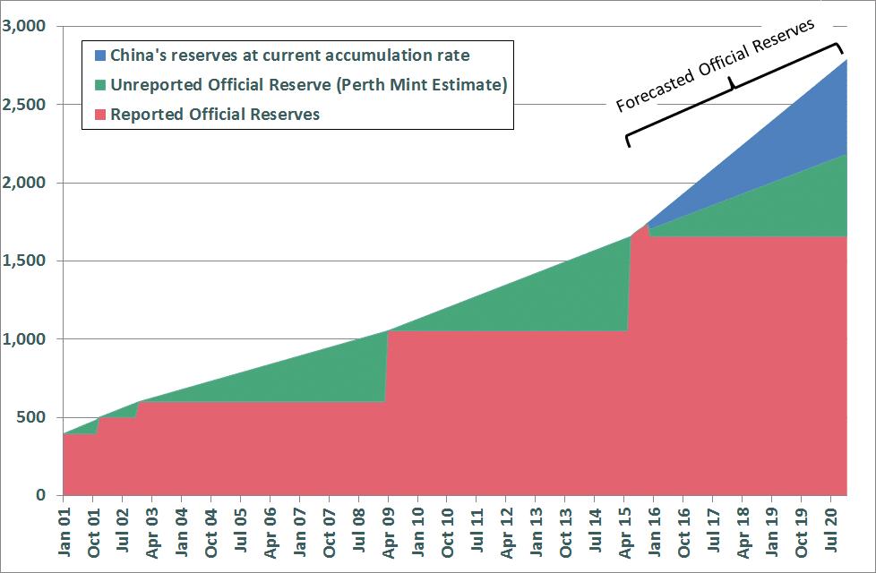 Bron Suchecki-China accelerates gold reserves accumulation-2015-12-09-002