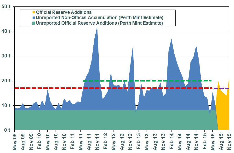 Bron Suchecki-China accelerates gold reserves accumulation-2015-12-09-003
